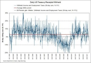 Treasury receipts